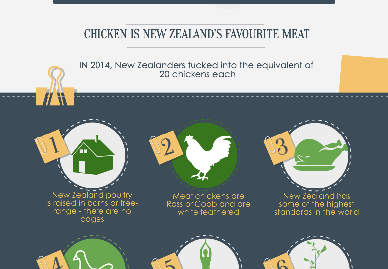 Meat Poultry in New Zealand